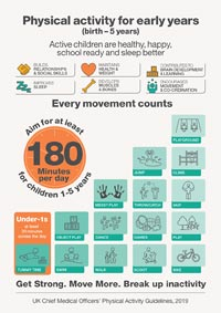 Downloadable Infographic: Exercise recommendations for babies, toddlers & preschoolers